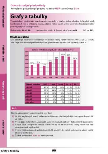 Grafy z učebnice OSP na Scio testy