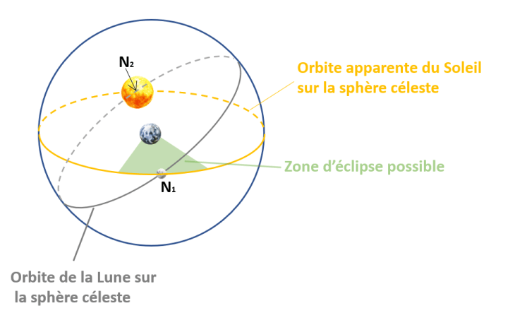 zone d eclipse possible