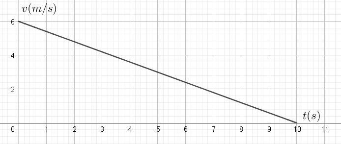 exe_graphe_1
