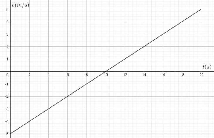 exe_graphe_3