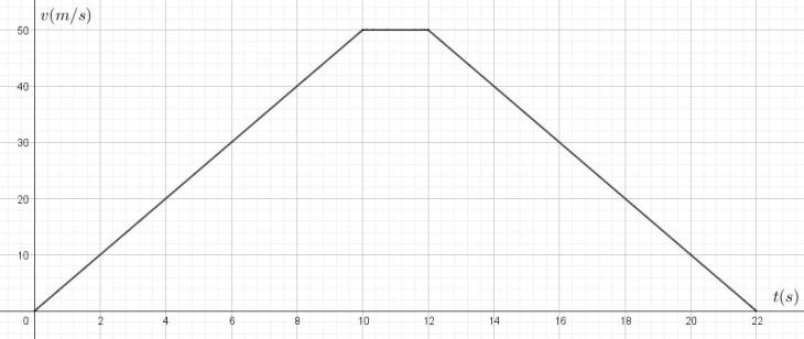 exe_graphe_4