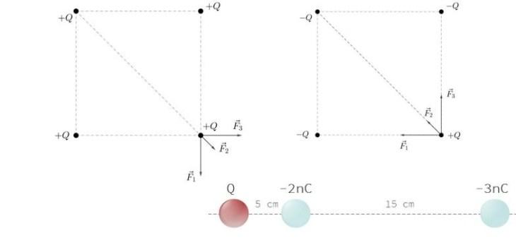 La force électrique (loi de Coulomb): exercices-type