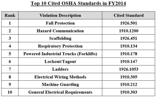 Top 10 List FY14