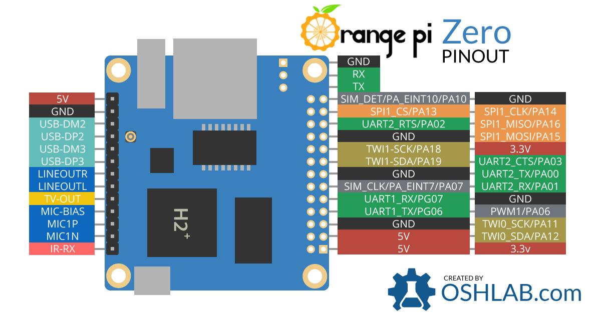 Orange-Pi-Zero-Pinout-banner2.jpg?fit=12