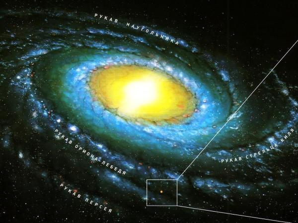 Местная группа галактик и Млечный путь