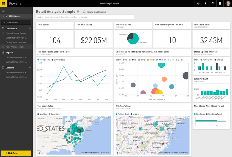 Dashboard in Power BI