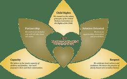 FCI's Core Values