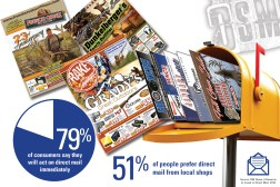 Direct Mail Advertising: 79% of consumers say they will act of direct mail immediately. 51% of people prefer direct mail from local shops.