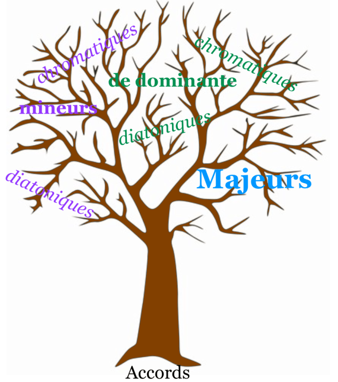 arbre familles accords