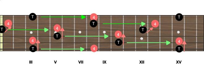 Manche - positions de la quarte en G