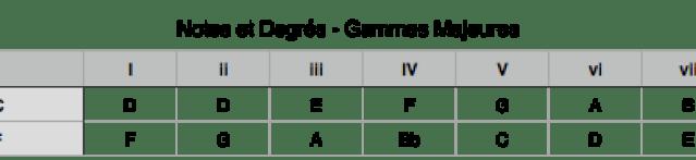 Tab Notes et Degrés - Gammes majeures C et F