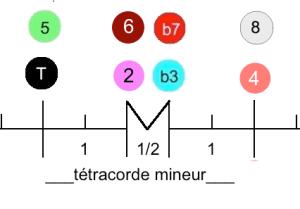 Tétracorde mineur
