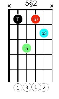 X min7 §5-2