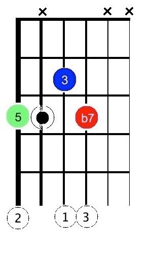 Acc X dom7 - 5§1 swing