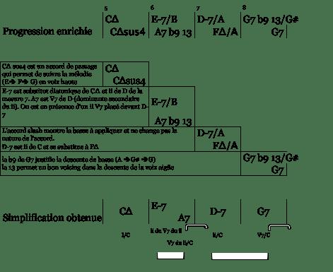 mes 5 à 8 - simplification sophisticated bridge