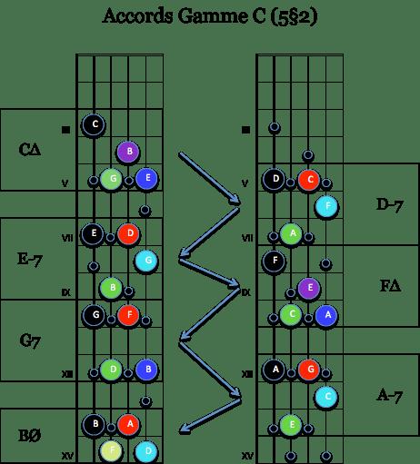 harmo Gamme C 5§2