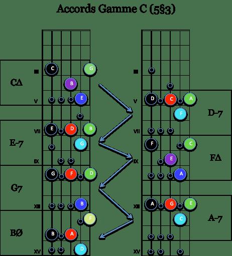 harmo Gamme C 5§3