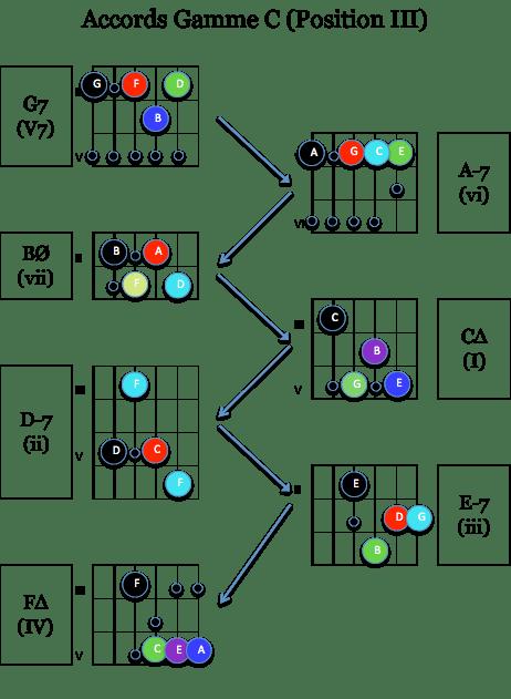 harmo Gamme C en position III