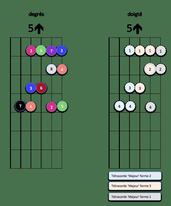 Mode Ionien 5 up