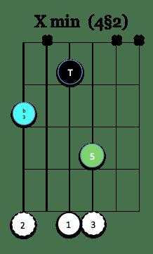 Xmin (4§2)