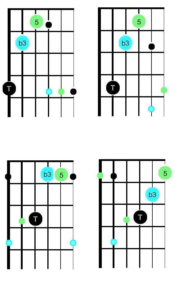 _Triades mineures up 3 cordes