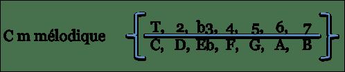 Formule de C min mel