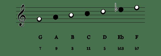 Notes de G mixo b6