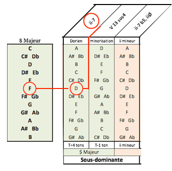 Tab accords - recherche D-7