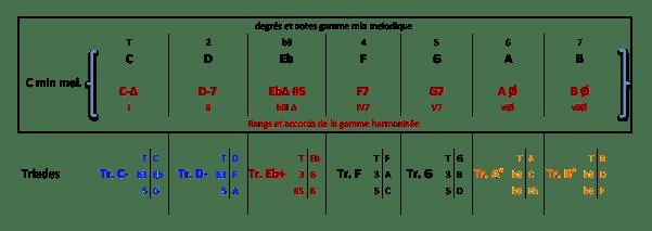 Gamme C min mel - Arpèges et Triades