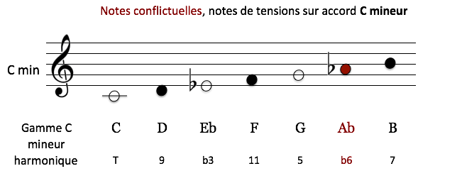 Sur C min - Notes conflictuelles et notes tensions