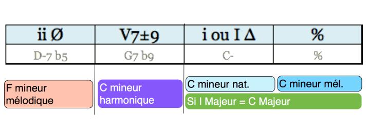 Analyse Cadence phrase 04 regular minor