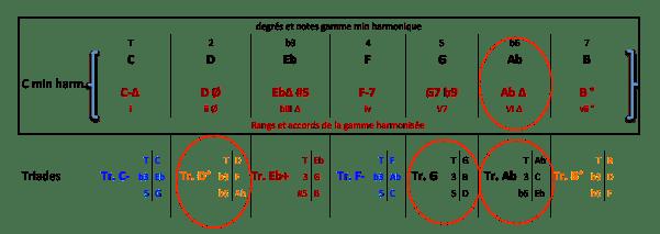 Gamme C min harm - Arpèges et Triades