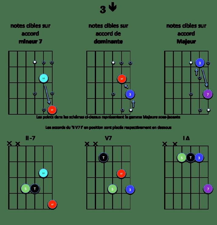 3-down-notes-cibles-ii-v7-i-majeur