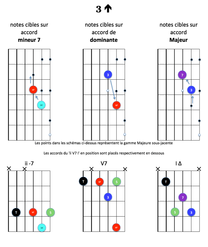 3-up-notes-cibles-ii-v7-i-majeur