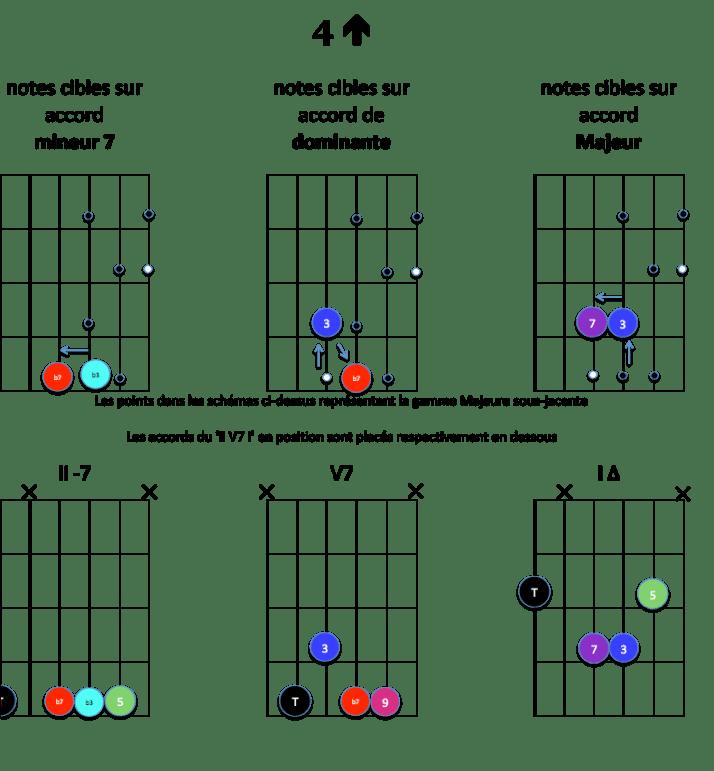 4-up-notes-cibles-ii-v7-i-majeur