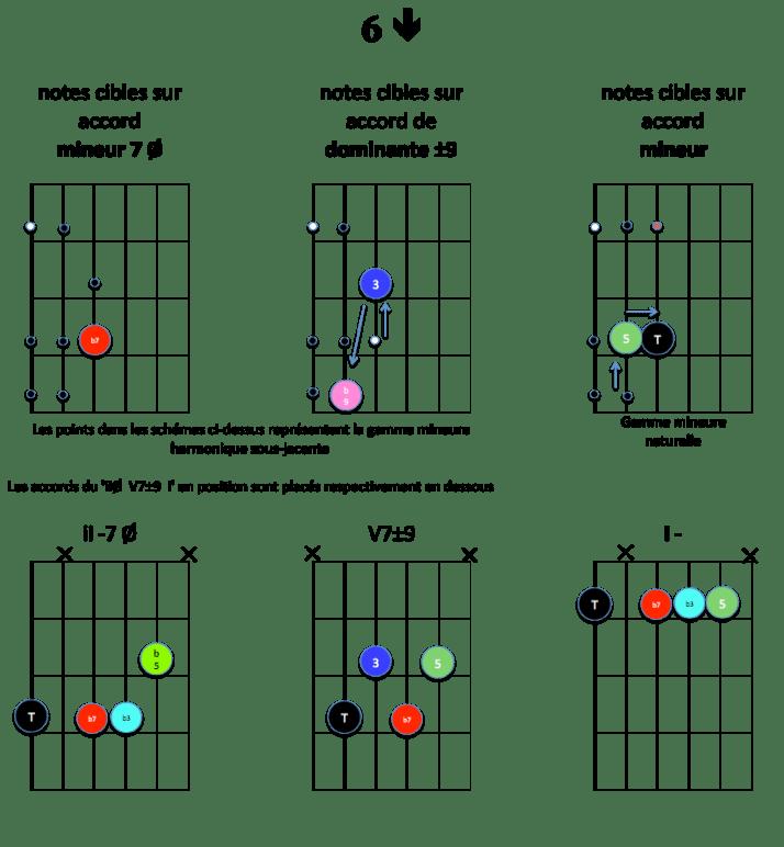 6-down-notes-cibles-ii-v7-i-mineur