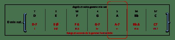 a-7-accord-de-gamme-harmonisee-d-min-nat