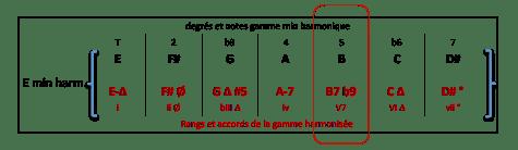 b7-accord-de-e-min-harm