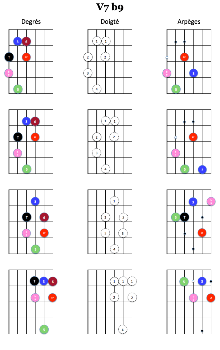Clusters Dom alt b9