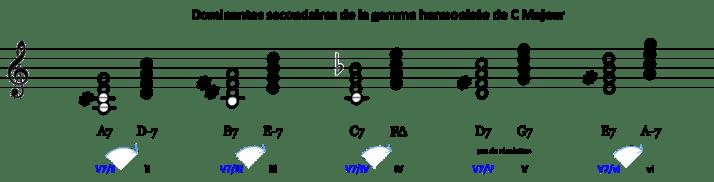 DS gamme harmonisée C Maj