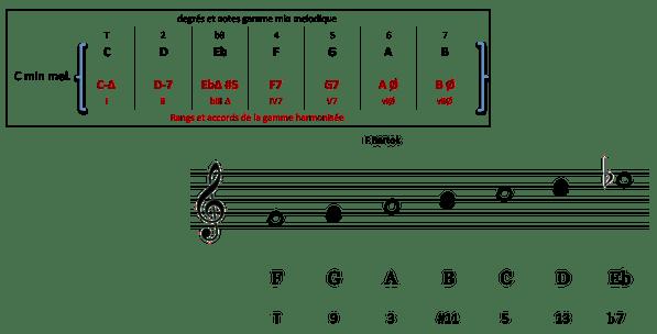 Gamme harmonisée C min mel et F lydien b7