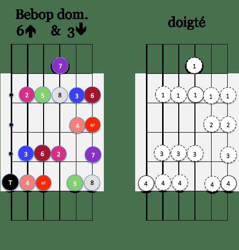 gamme Bebop dom 6 up et 3 down