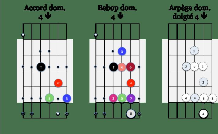 Arp 4 down et gamme Bebop dom