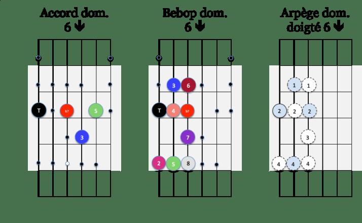 Arp 6 down et gamme Bebop dom