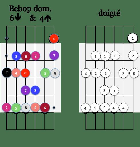 gamme Bebop dom 6 down et 4 up
