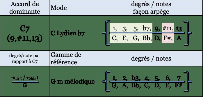 C lydien b7 et gamme