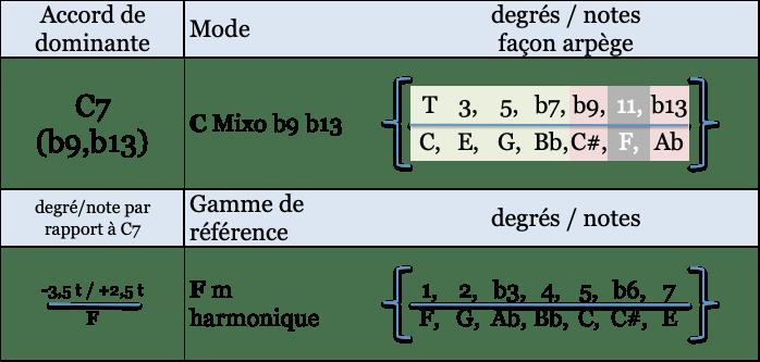 C mixo b9 b13 et gamme