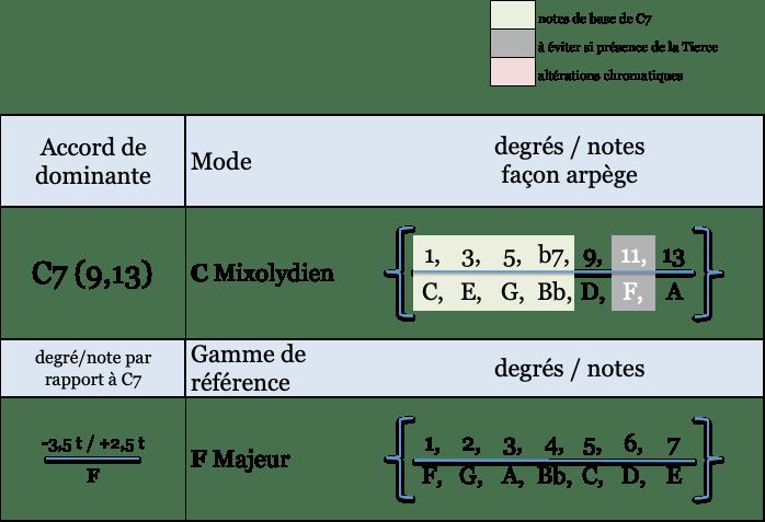 C mixolydien et gamme
