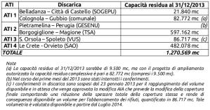 Capacità delle discariche al 31/12/2013