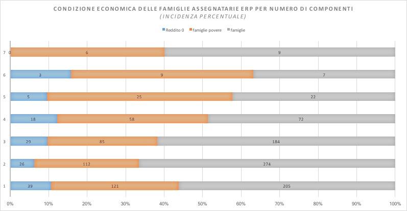 Condizione economica delle famiglie per numero di componenti (incidenza in percentuale)
